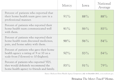 Home Care Quality Data