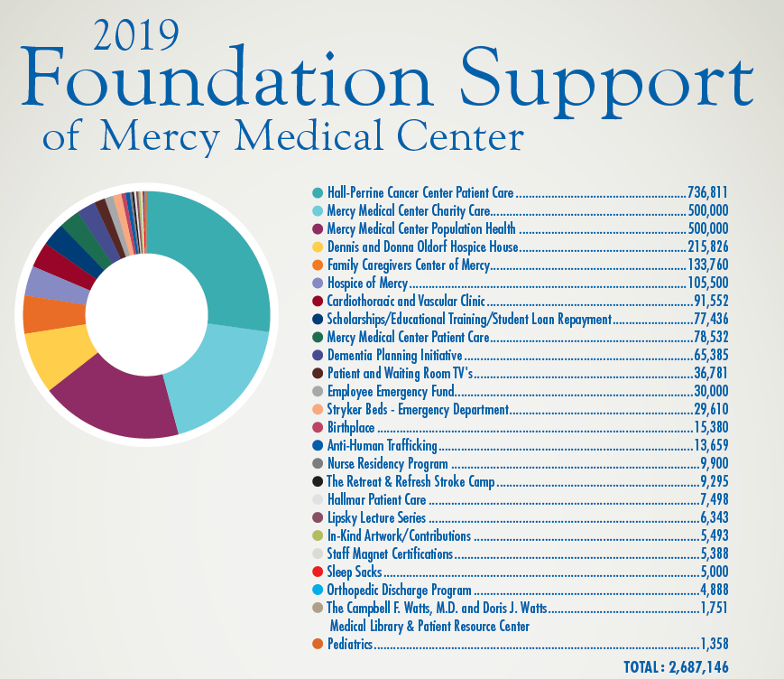 Mercy Medical Center Foundation Giving in 2019